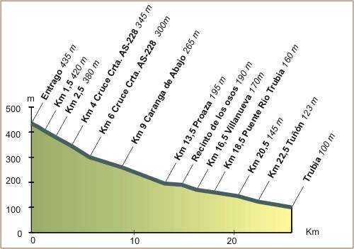 V.V. de la Senda del Oso - Itinerario de las Vías Verdes